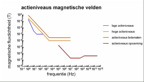 actieniveaus-magnetische-velden